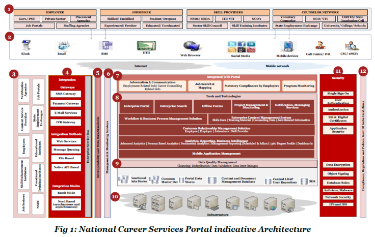 ncsp_architecture
