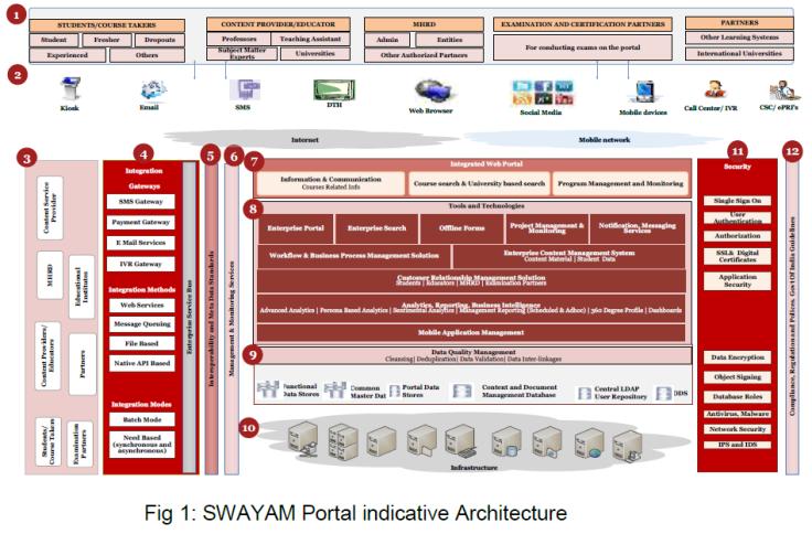 swayam_architecture